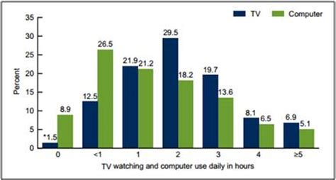 The Cause and Effect of Television on Kids Teen Ink